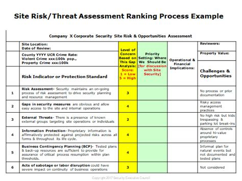 threat assessment knowledge corner spotlight 31010 sec strategic security advisory services for csos