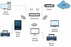 Wireless Networking Is A Method By Which Homes