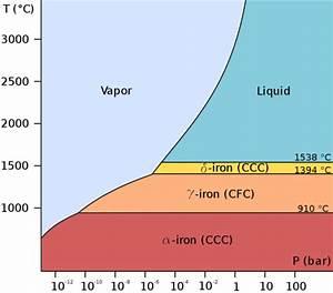 File Pure Iron Phase Diagram  En  Png
