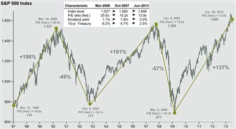 Did The S&p 500 Reach All-time Highs? Is There A Cause For