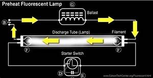 How Does A Fluorescent Light Work
