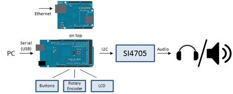 Arduino Radio Library  The Examples