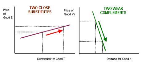 economics  bsak unit  cross elasticity  demand