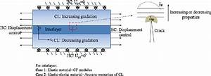 Analysis Model To Predict The Driving Force For Crack Propagation