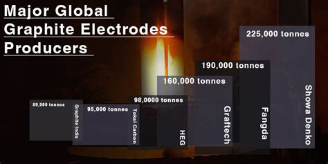 glittering future   fangda carbon leading producers  high power graphite electrodes