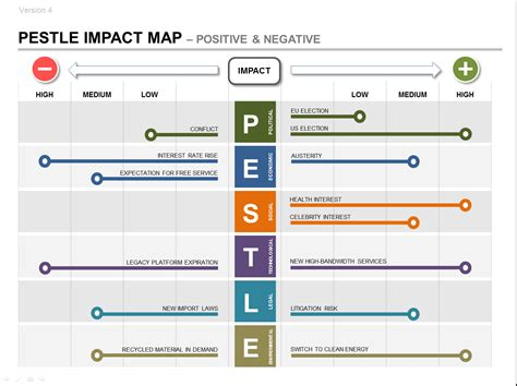 pestle product strategy  impact roadmap plan