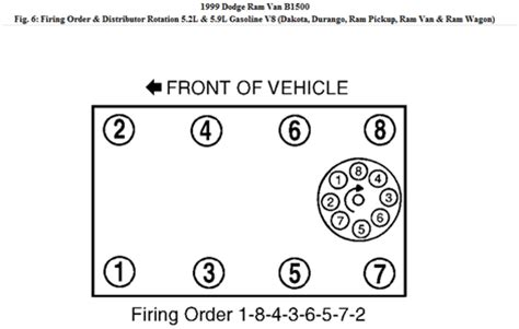 solved i need to what firing order on distributor fixya