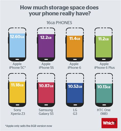 how to get more storage on iphone apple takes a bigger bite of your storage space with the