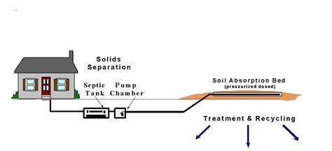 regular septic tank pumping unnecessary  good maintenance
