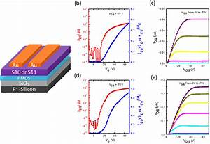 A   Organic Field Effect Transistor  Ofets  Device