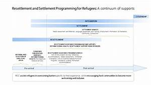 Resettlement Assistance Program  Rap  Service Provider