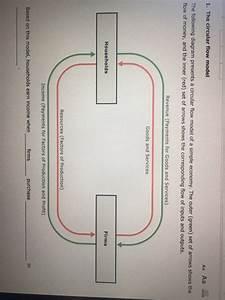 Solved  1  The Circular Flow Model Aaaa U65e6 The Following Di
