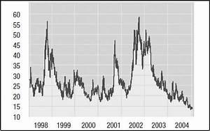 Anstieg Berechnen : schwankungsst rke berechnen so geht s gevestor ~ Themetempest.com Abrechnung