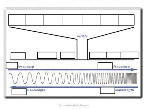 electromagnetic spectrum for worksheet www pixshark