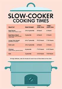 Pot Roast Cooking Time Chart 4 Charts That Let You Cook Absolutely Anything In A Slow