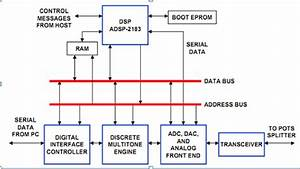 Dsp Applications Adsl  Asymmetric Digital Subscriber Line