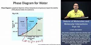 Mcat U00ae  Nature Of Molecules - Phase Diagram For Water Explained