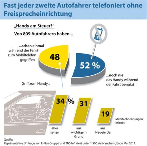 Aufreger Im Strassenverkehr Umfrage by Handy Am Steuer Viele Autofahrer Telefonieren Ohne