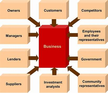 Accounting Finance Users Main Importance Industry Business