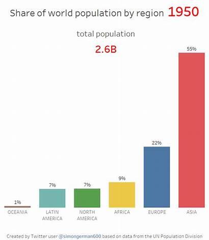 Population 2100 Region Animation Animated Europe Infographic