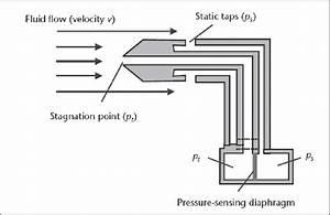 Pitot Static Tube Concept