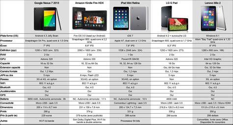 tablette 10 pouces comparatif top 5 tableau comparatif des tablettes 7 et 8 pouces
