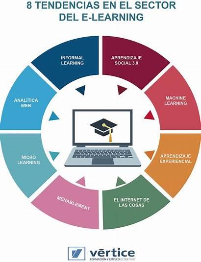 Learning Tendencias Estrategia Implementar Claves Elearning Aprendizaje
