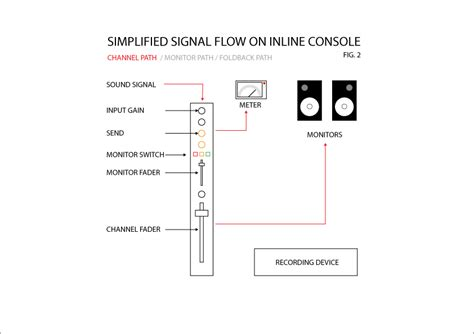 how to follow signal flow on a large format mixing console shaneberry
