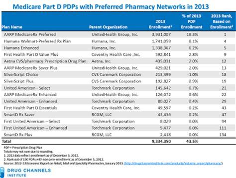 drug channels brand   part  data