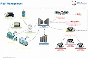 Data Flow Diagram Tools  Data  Free Engine Image For User