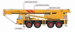 Mobile Crane Parts Names