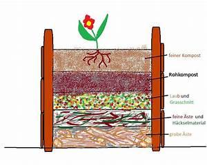 Aufbau Eines Hochbeetes : warum eigentlich hochbeete b rgergarten helle oase ~ A.2002-acura-tl-radio.info Haus und Dekorationen