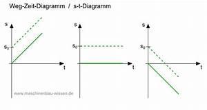 Zeit Berechnen Physik : gro z gig t diagramme vorlage ideen dokumentationsvorlage beispiel ideen ~ Themetempest.com Abrechnung