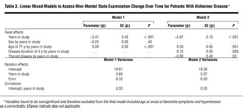 Variability In Annual Mini-mental State Examination Score
