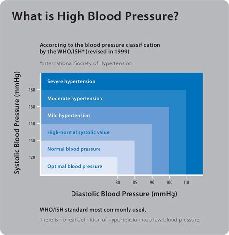 what is the blood pressure range 40 minutes