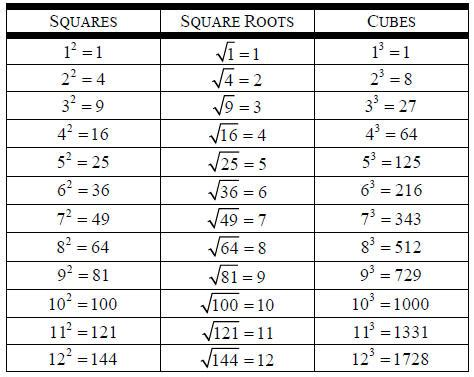 The Gallery For > Cube Root Chart 1 100