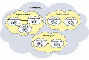 Cloud  Big Data And Mobile  Exploring Amazon Availability
