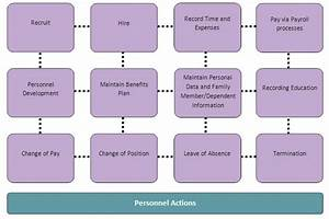 Diagram Of The Typical Hire To Retire Process Associated
