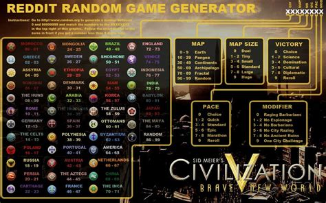 Reddit Random Game Generator : civ