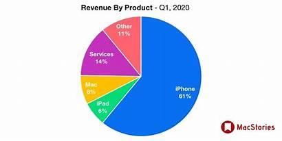 Revenue Apple Billion Q1 Results Visualization Graphical