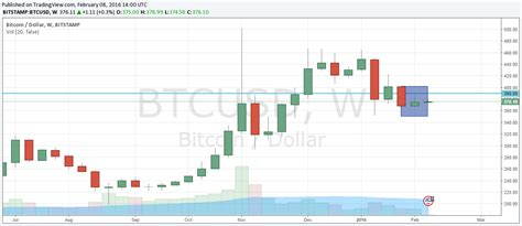 Bitcoin supply is at a current level of 18.68m, up from 18.68m yesterday and up from 18.32m one year ago. Supply pin bar on the Bitcoin weekly chart - BTC/USD ...