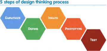 design thinking process timelapse the 39 design thinking 39 process in 37 seconds quot quot