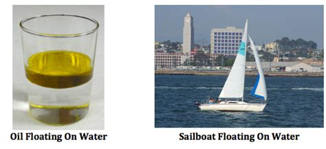 Materials Sink In Water by What Is Specific Gravity Definition Formula