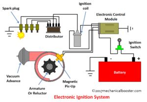 Ignition System Diagram by How Electronic Ignition System Works Mechanical Booster
