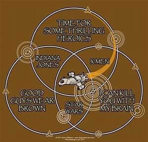 Firefly Venn Diagram  U00bb Chartgeek Com