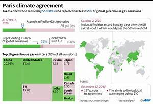 Paris climate deal: Where are we now?