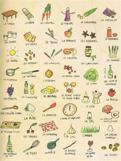 vocabulaire cuisine en anglais le vocabulaire de la cuisine en francais
