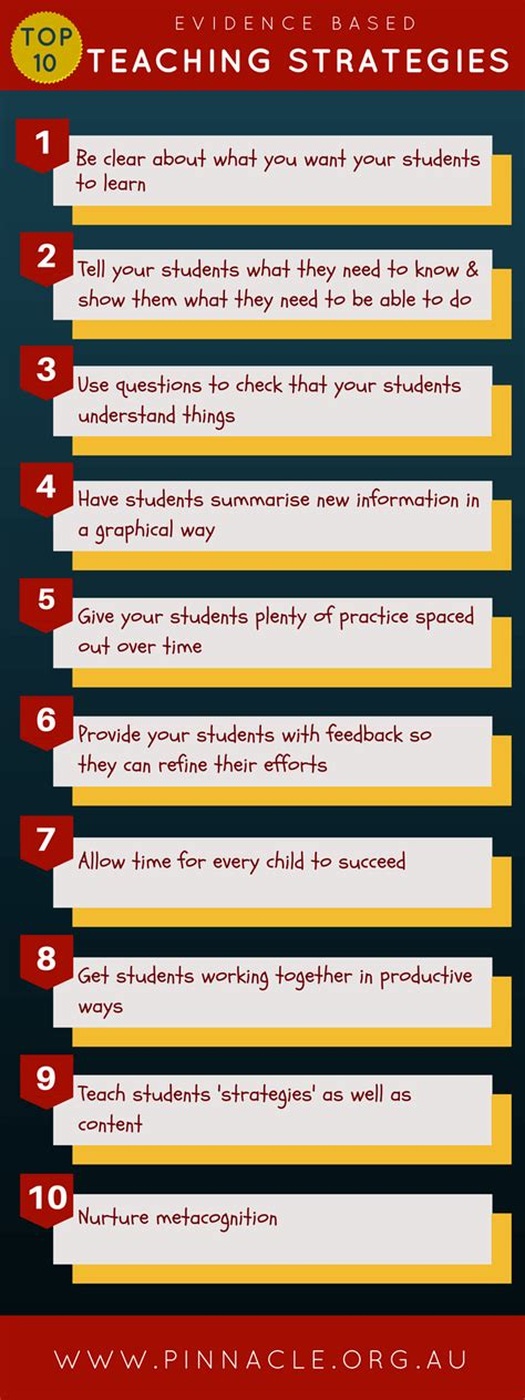 Top 10 Evidence Based Teaching Strategies Infographic  Elearning Infographics