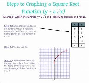 Graphing Square Root Function Tutorial | Sophia Learning