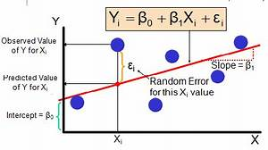 Regression Analysis – linear regression, SSE , Assumption ...